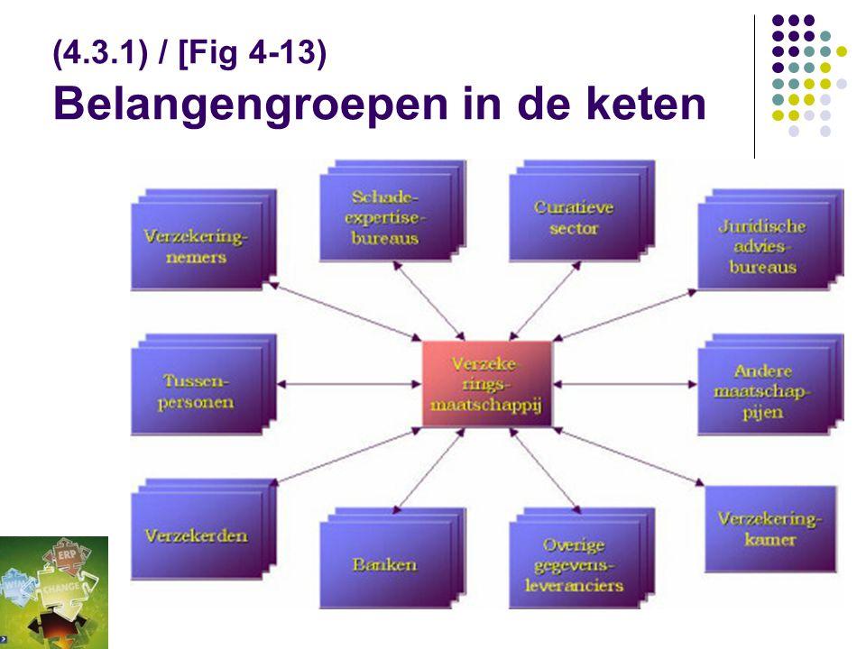 (4.3.1) / [Fig 4-13) Belangengroepen in de keten